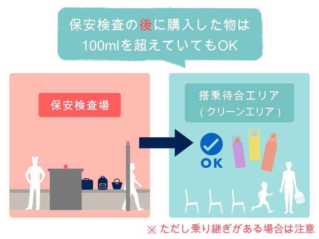 保安検査後に購入した液体物は100mlを超えてもOK