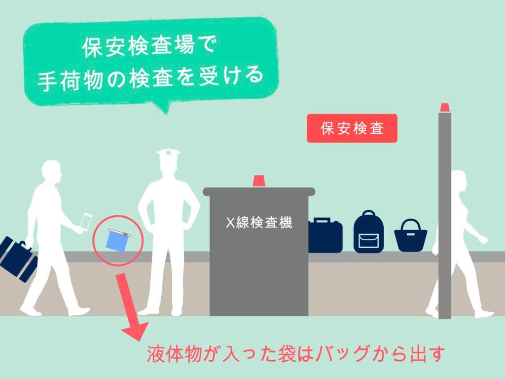 保安検査場で手荷物の検査を受ける