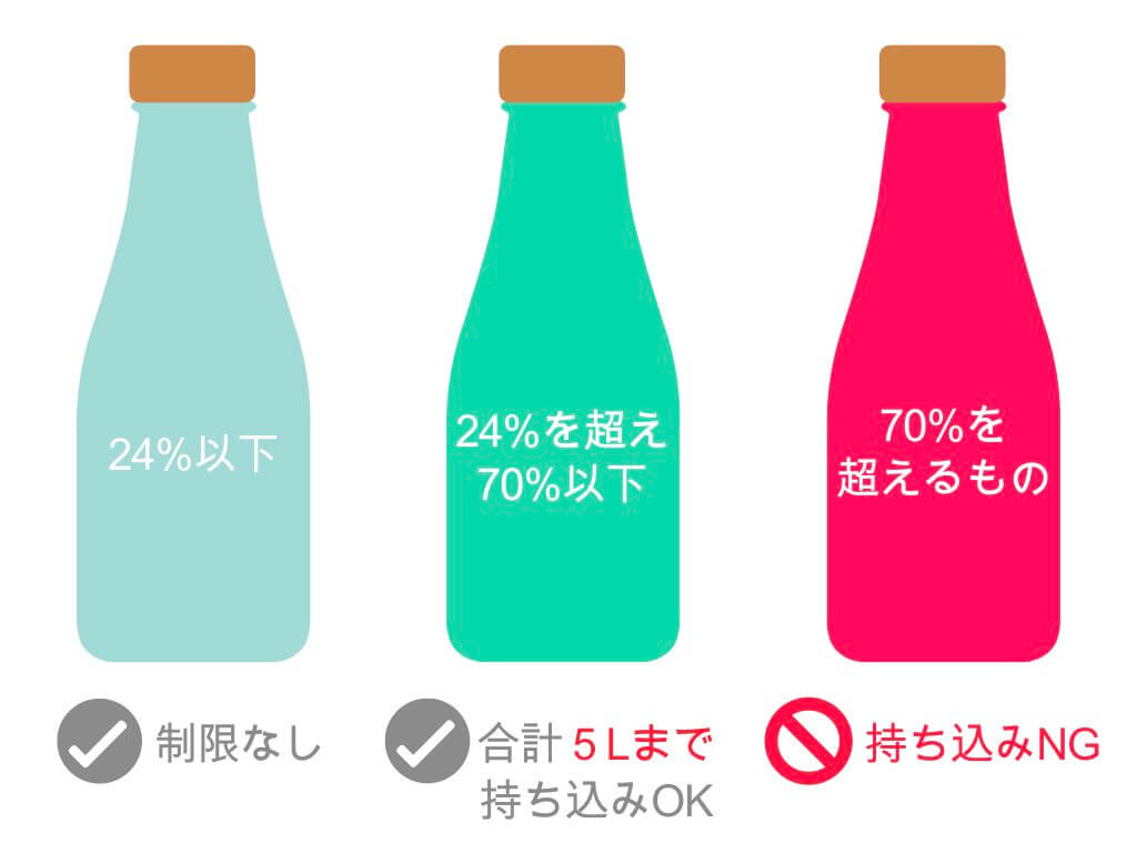 アルコール度数によるお酒の制限
