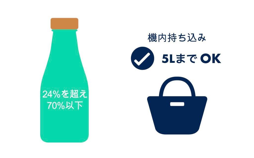 24%を超え70%以下のお酒は5Lまで持ち込みOK