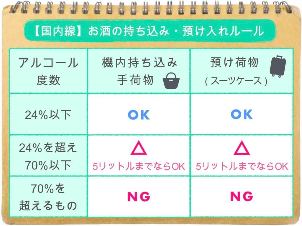 (表)お酒の持ち込み・預け入れルール/国内線