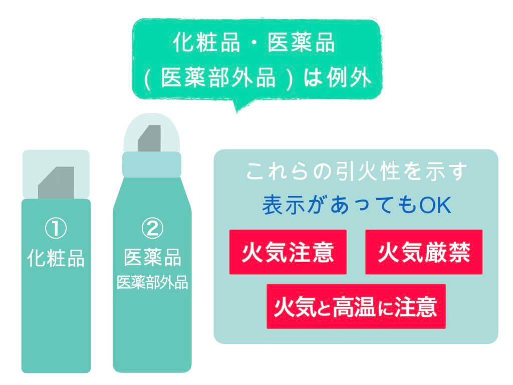 化粧品・医薬品類のスプレー缶は例外