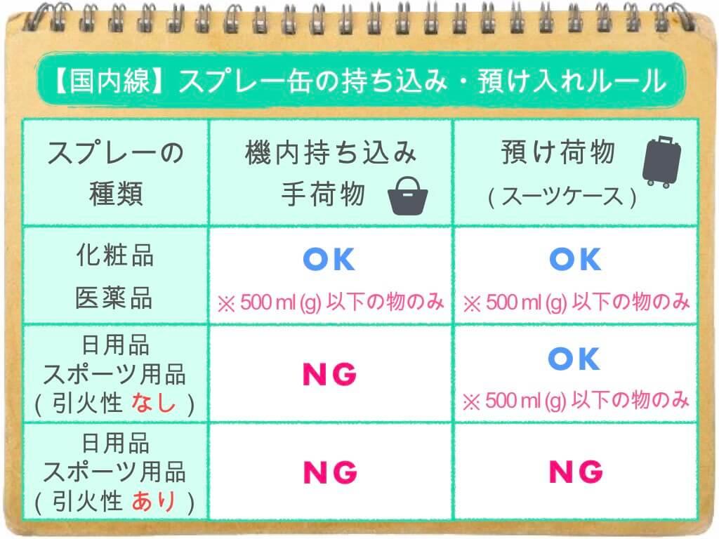 (表)スプレー缶のルール/国内線