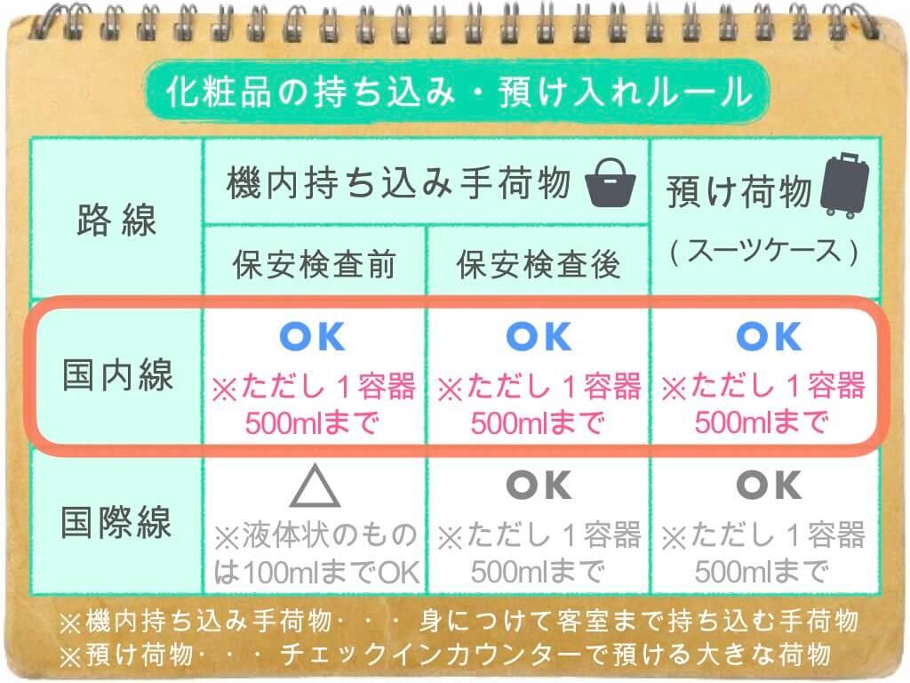 (表)化粧品の持ち込み・預け入れルール/国内線