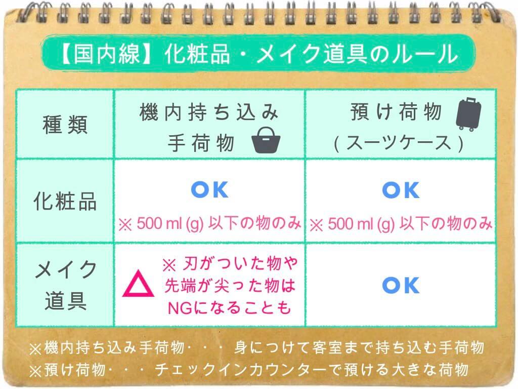 (表)化粧品・メイク道具のルール/国内線