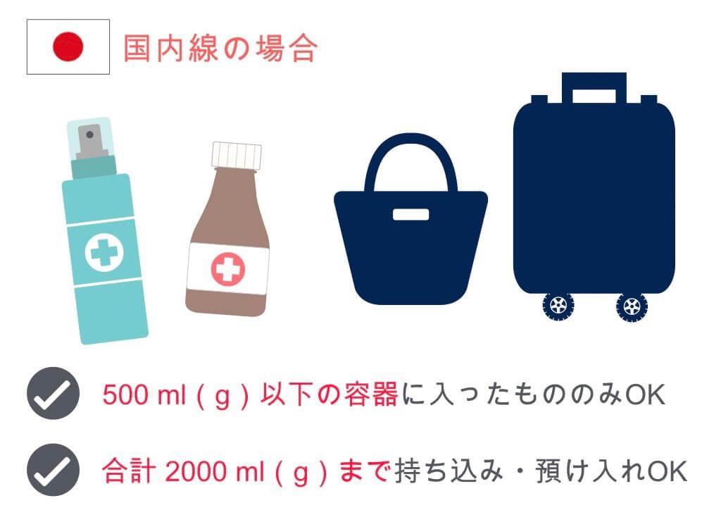 【国内線】医薬品類の持ち込み・預け入れルール