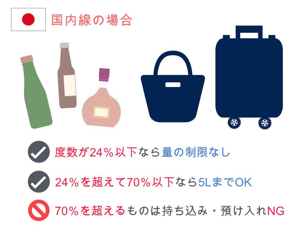 【国内線】お酒の持ち込み・預け入れルール