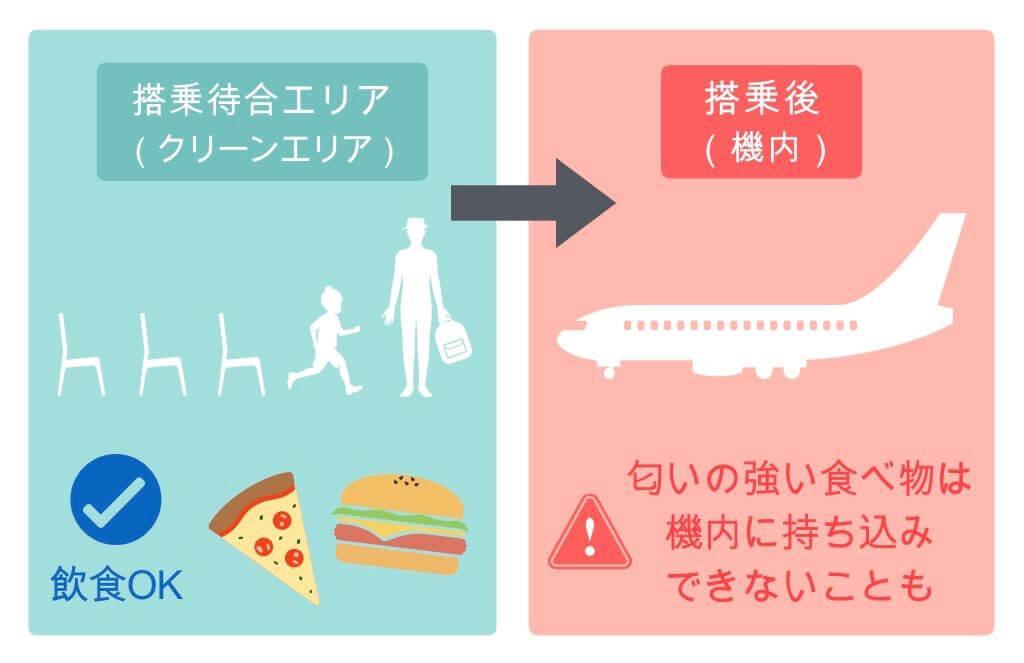 匂いの強い食べ物は機内に持ち込みできないこともある