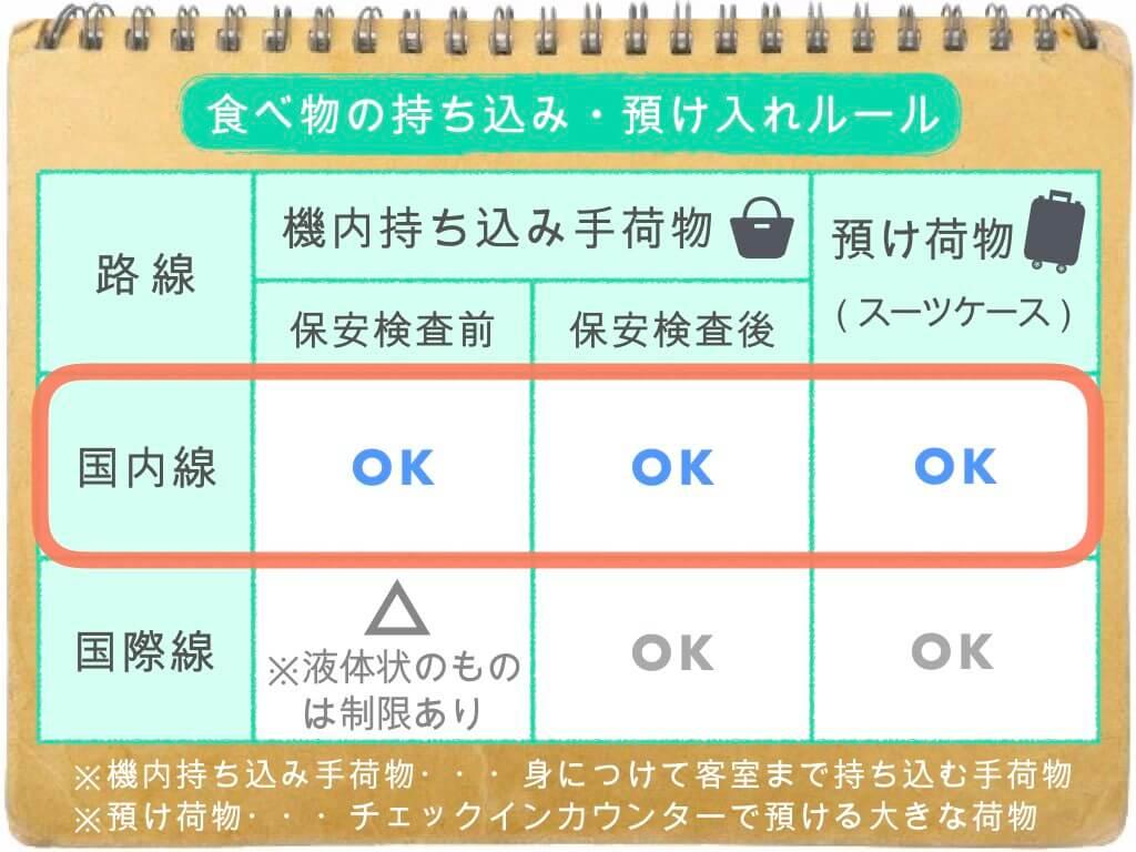 (表)食べ物の持ち込み・預け入れルール/国内線