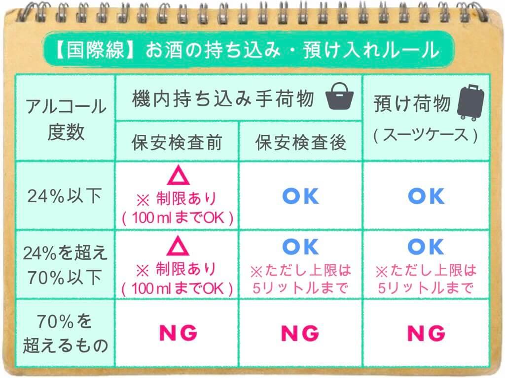 (表)お酒の持ち込み・預け入れルール/国際線