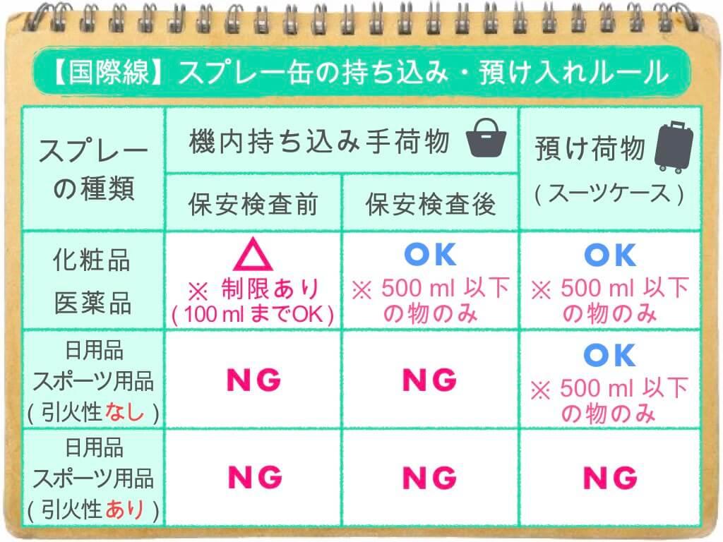 (表)スプレー缶のルール/国際線