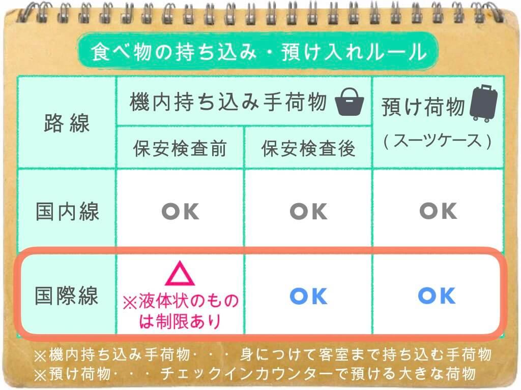 (表)食べ物の持ち込み・預け入れルール/国際線