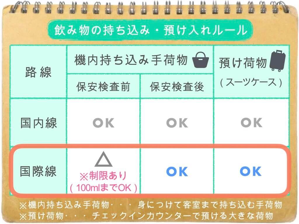 (表)飲み物の持ち込み・預け入れルール/国際線