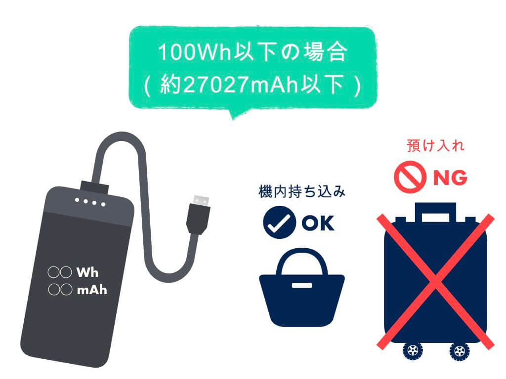 100Wh以下の場合は機内持ち込みOK