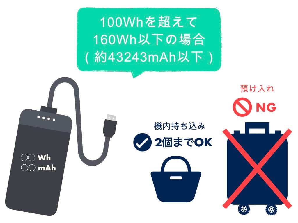 100Whを超えて160Wh以下の場合は2個まで持ち込みOK