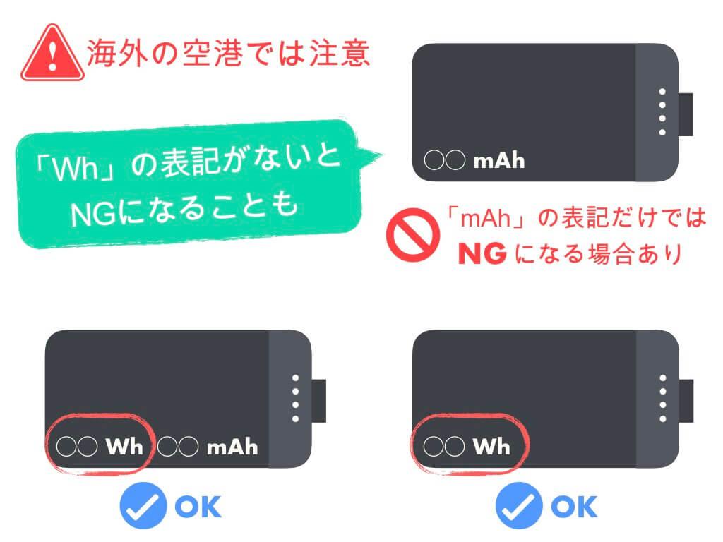 海外では「Wh」の表記がないとNGになることも