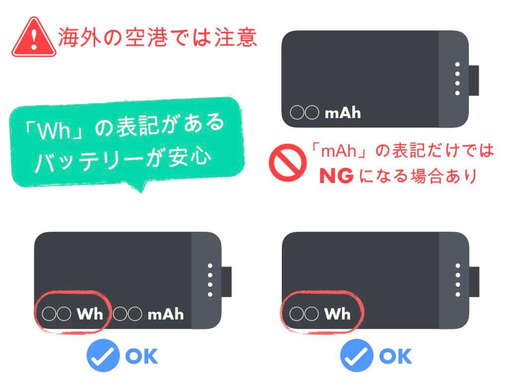 海外の空港では「Wh」の表記があるバッテリーが安心