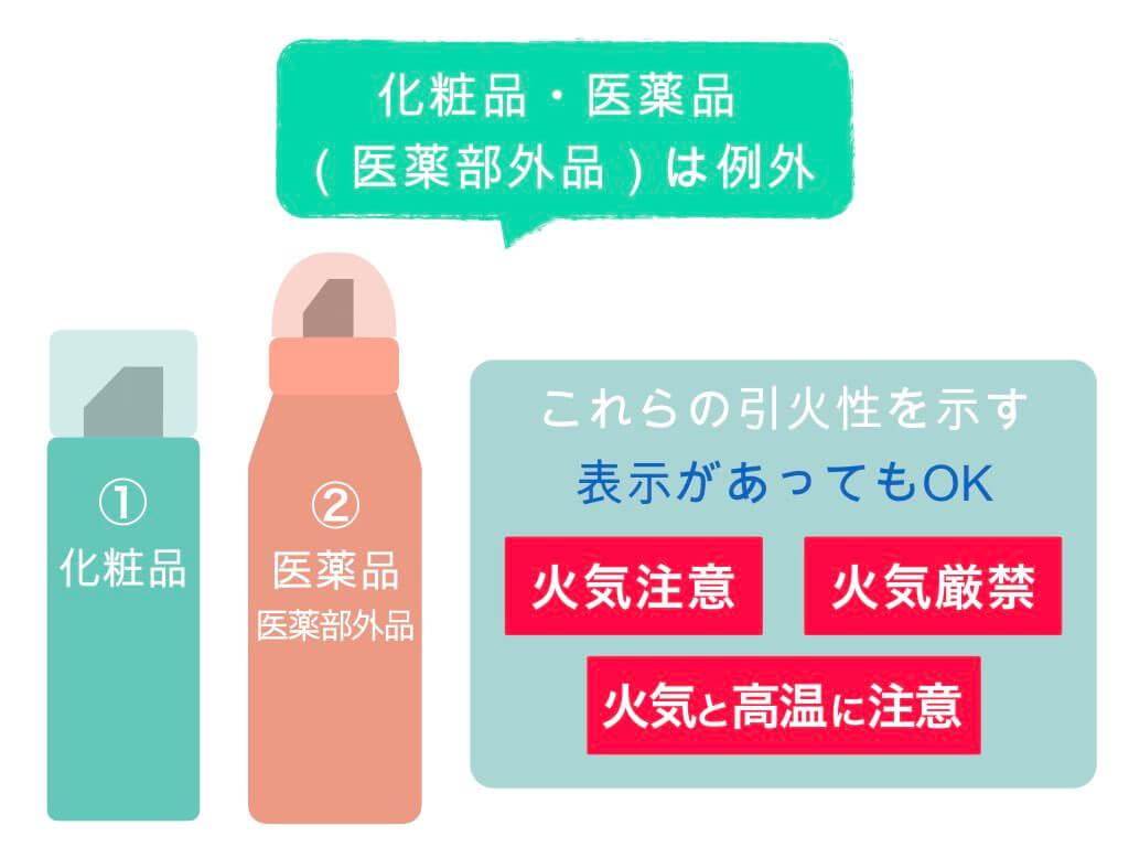 化粧品・医薬品類は例外