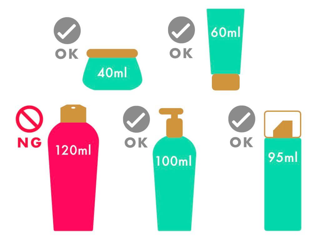 液体物は全て100ml以下の容器に入れる
