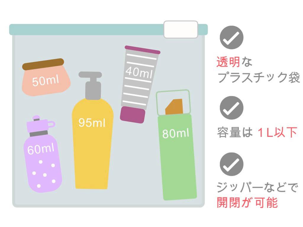 液体の容器は全て1リットル以下の透明な袋に入れる