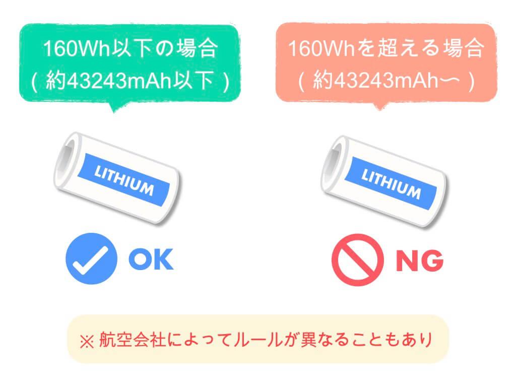 電池容量160Wh以下なら持ち込みOK