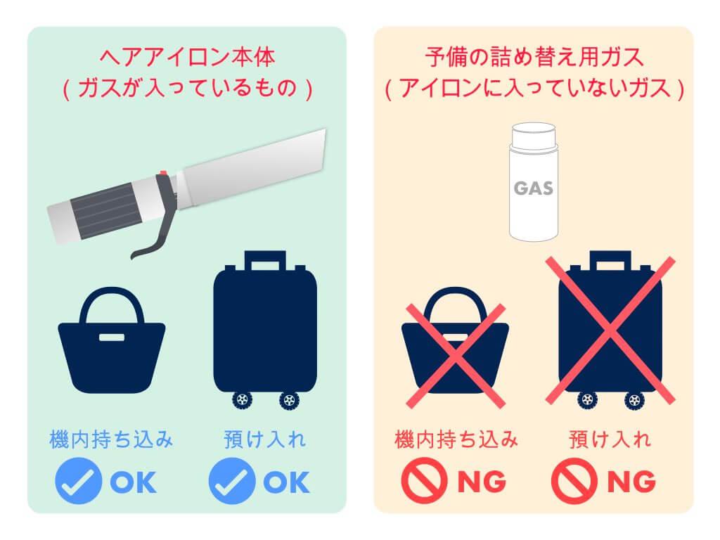 アイロンに入ってないガスは機内持ち込み・預け入れNG