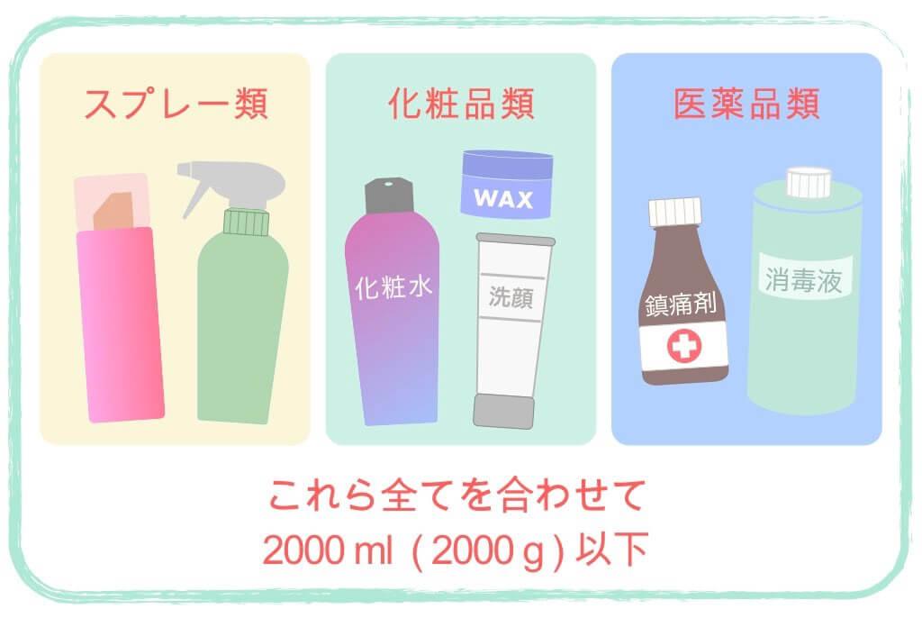 2Lはスプレー類、化粧品類、医薬品類の合計