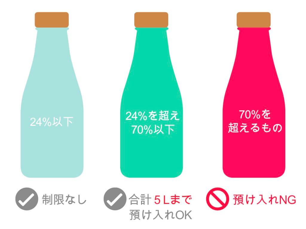 アルコール度数によるお酒の預け入れ制限