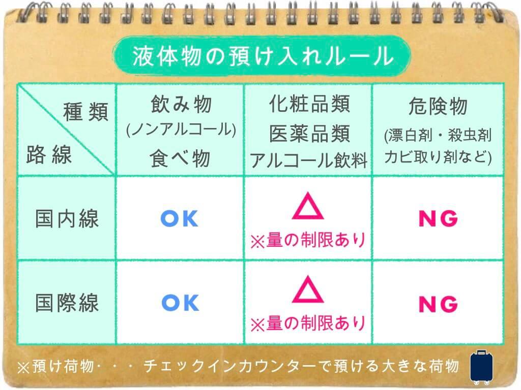 (表)液体物の預け入れルール
