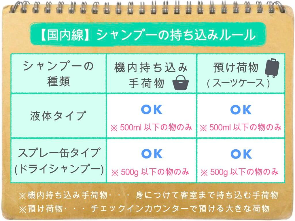 (表)シャンプーの持ち込み・預け入れルール/国内線
