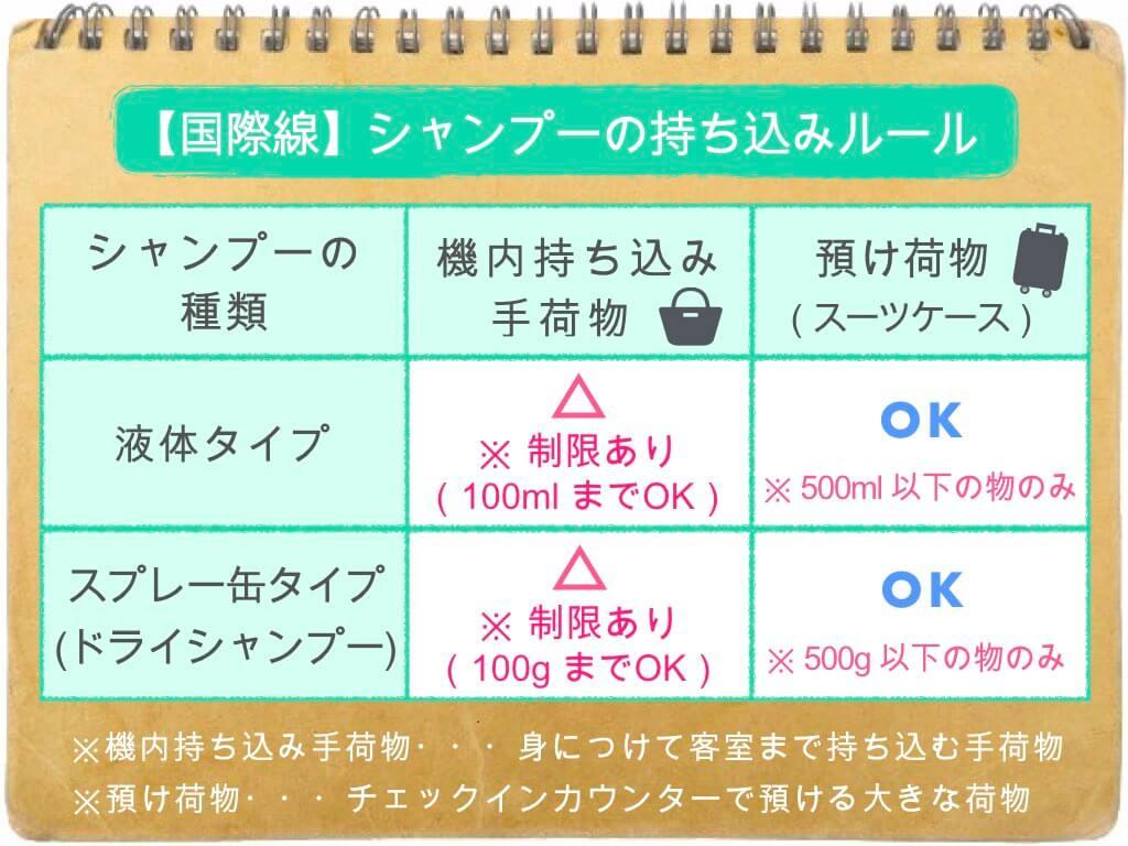 (表)シャンプーの持ち込み・預け入れルール/国際線