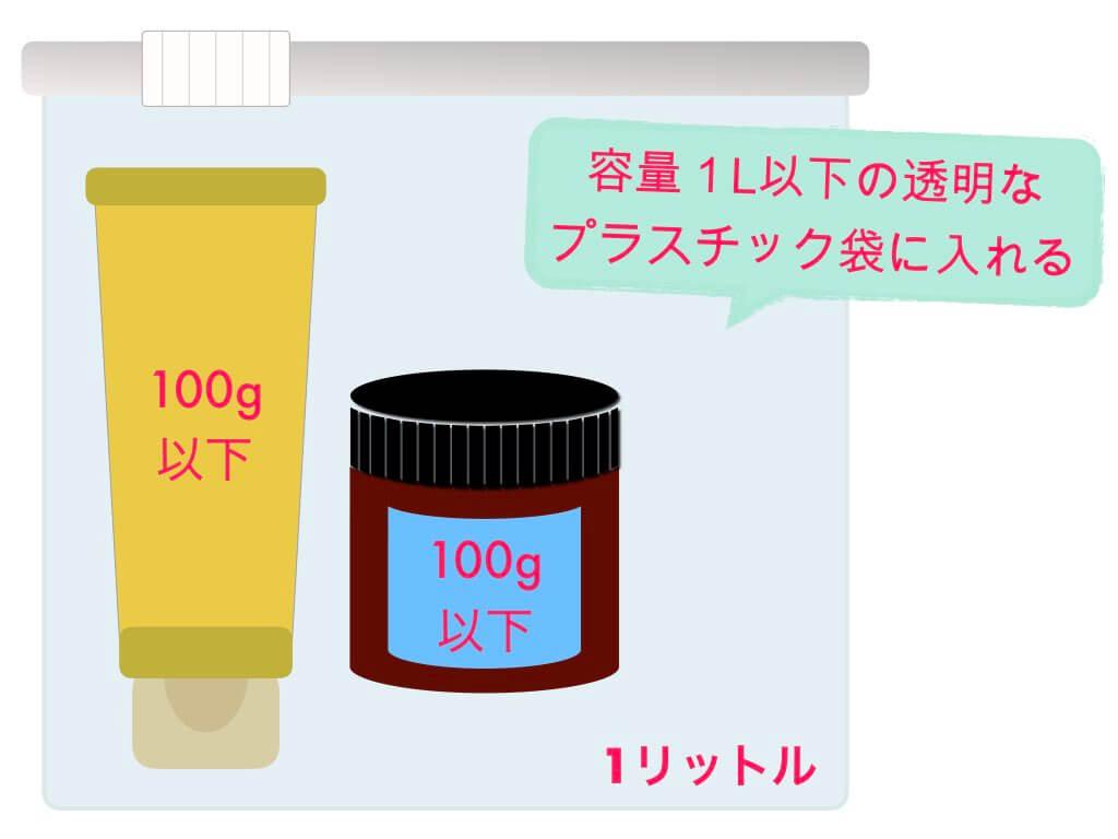国際線の液体物持ち込みルール