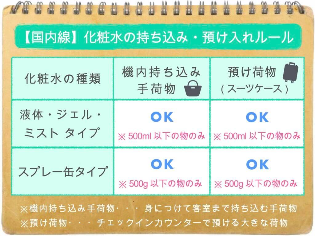 (表)化粧水の持ち込み・預け入れルール/国内線