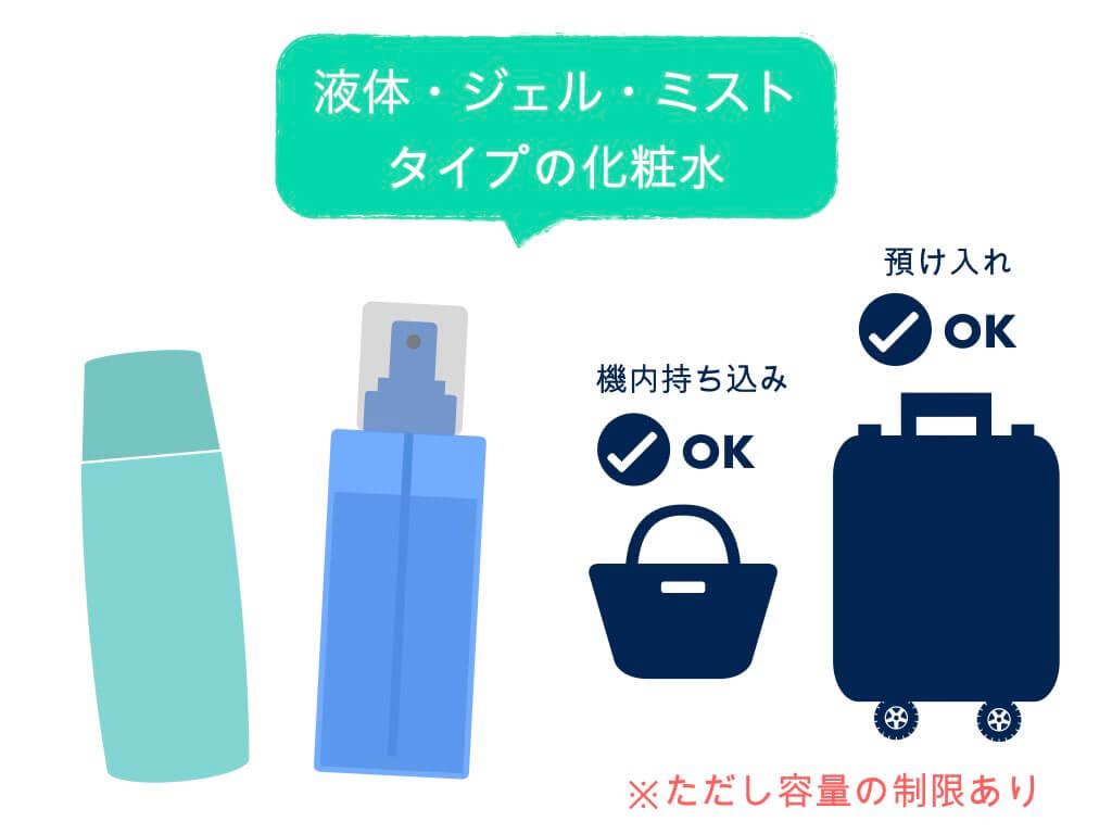 液体・ジェル・ミストタイプの化粧水