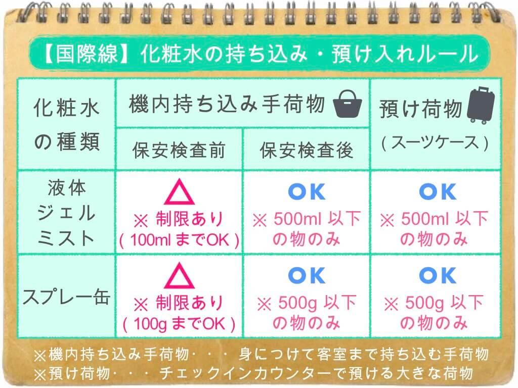 (表)化粧水の持ち込み・預け入れルール/国際線