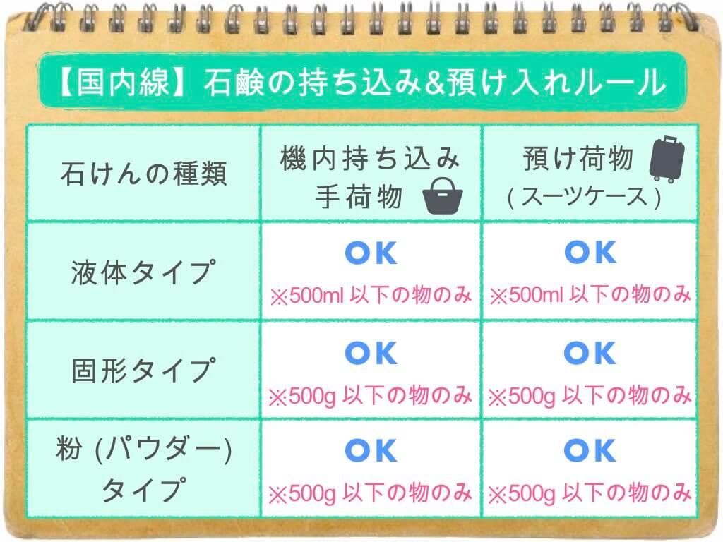 (表)石鹸の持ち込み・預け入れルール/国内線