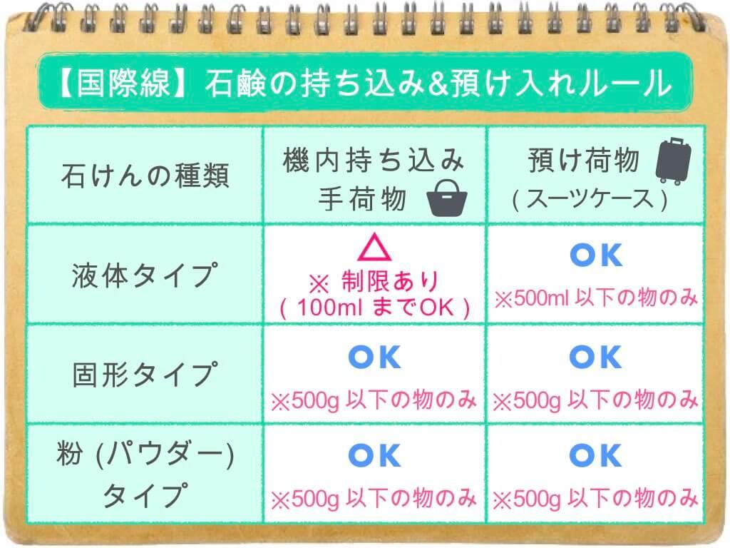 (表)石鹸の持ち込み・預け入れルール/国際線