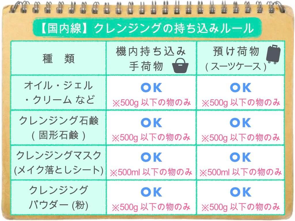 (表)クレンジングの持ち込み・預け入れルール/国内線
