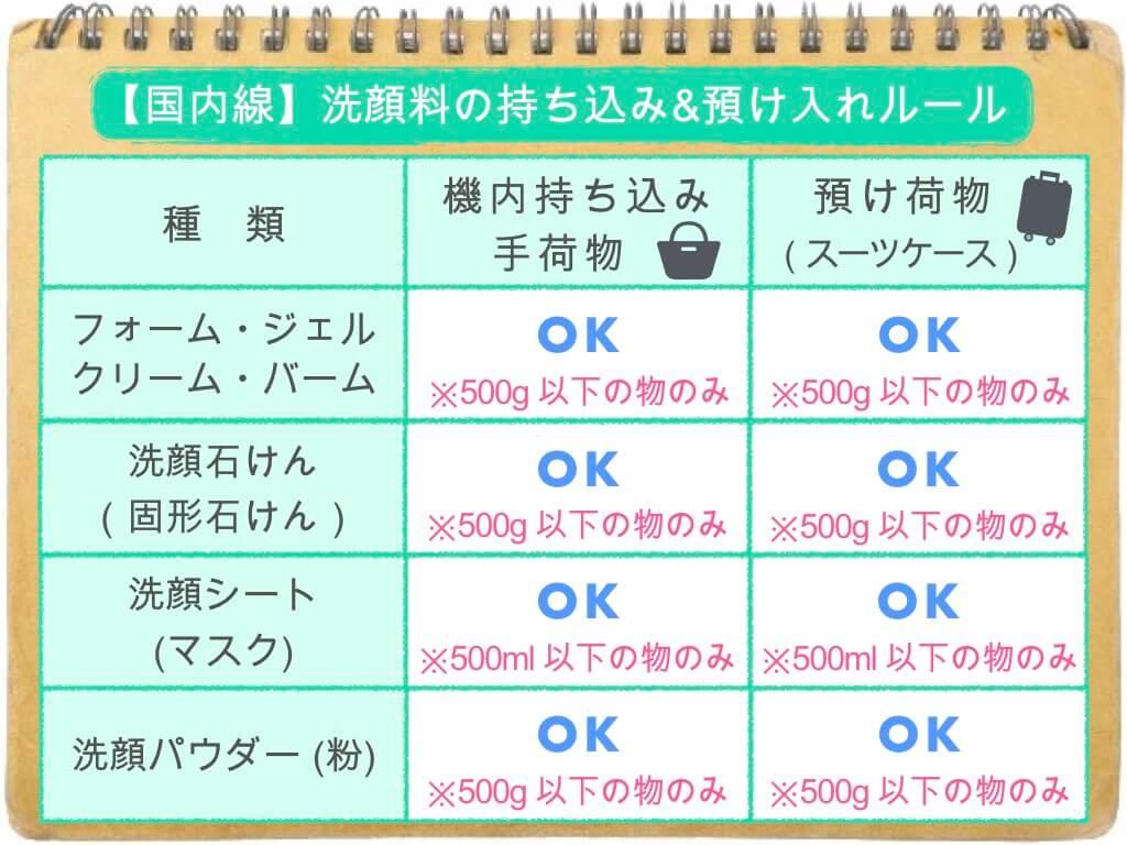(表)洗顔料の持ち込み・預け入れルール/国内線