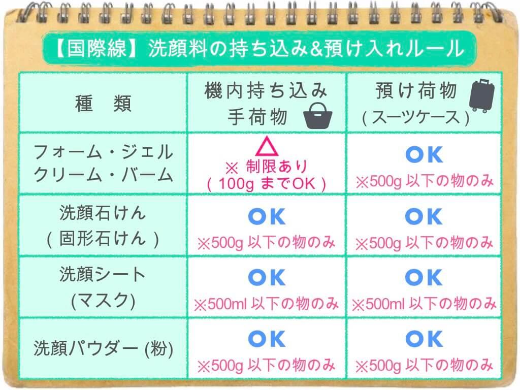 (表)洗顔料の持ち込み・預け入れルール/国際線