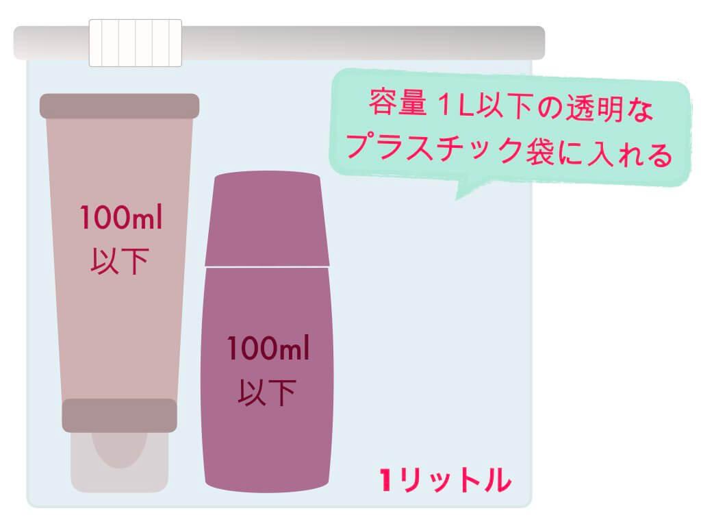 国際線の液体物機内持ち込みルール