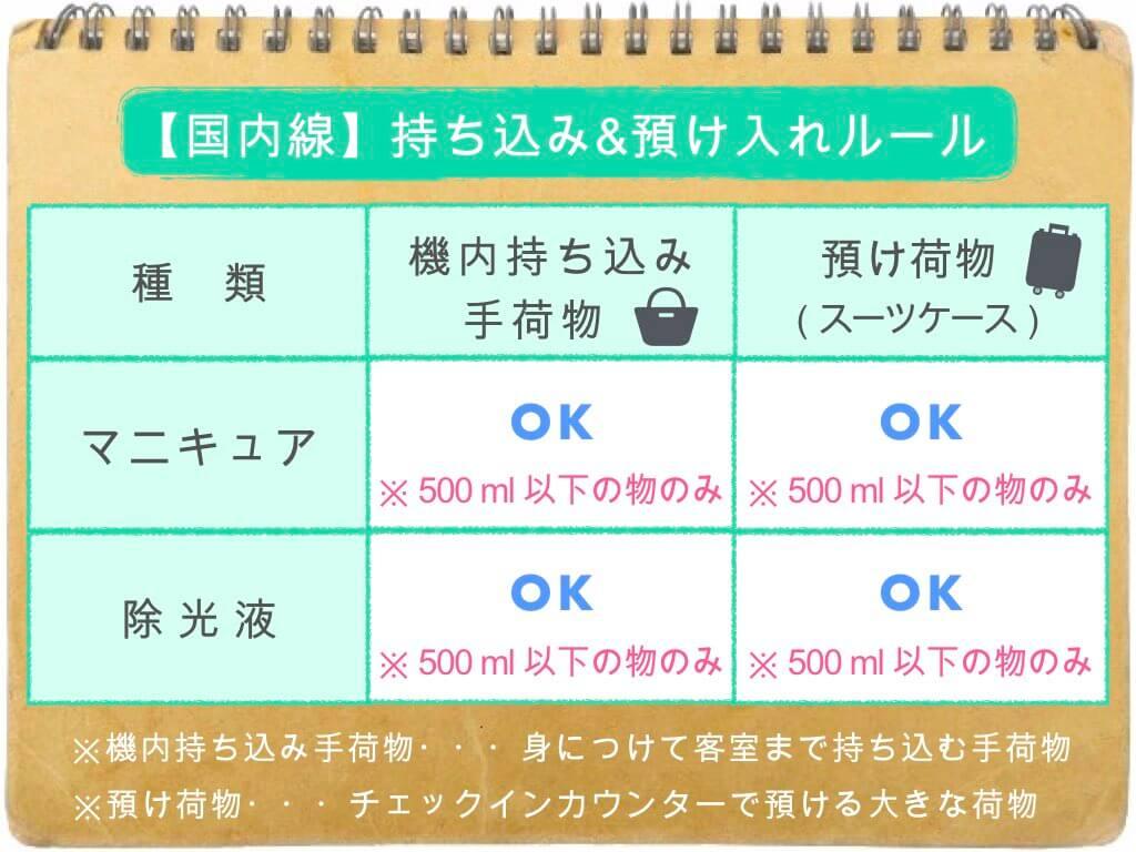 (表)持ち込み・預け入れルール/国内線