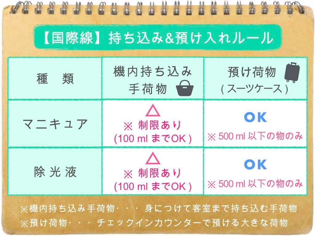 (表)持ち込み・預け入れルール/国際線