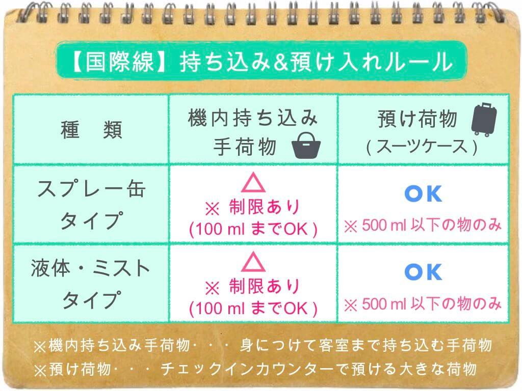 (表)制汗スプレーの持ち込み・預け入れルール/国際線