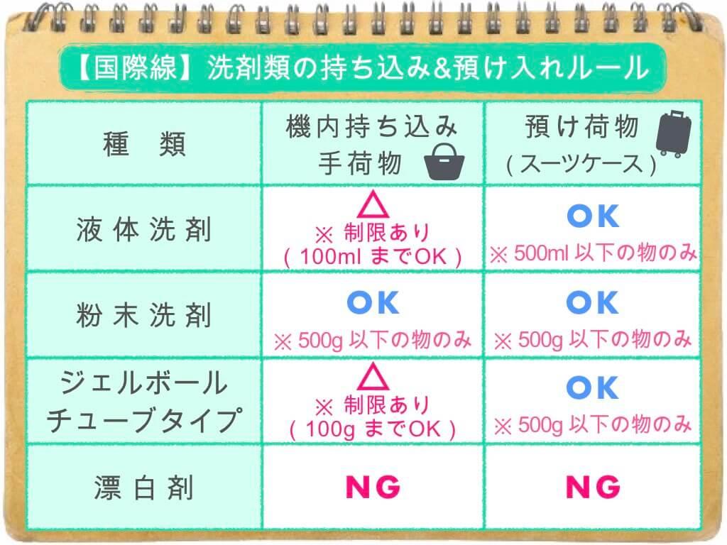 (表)洗剤類の持ち込み・預け入れルール/国際線