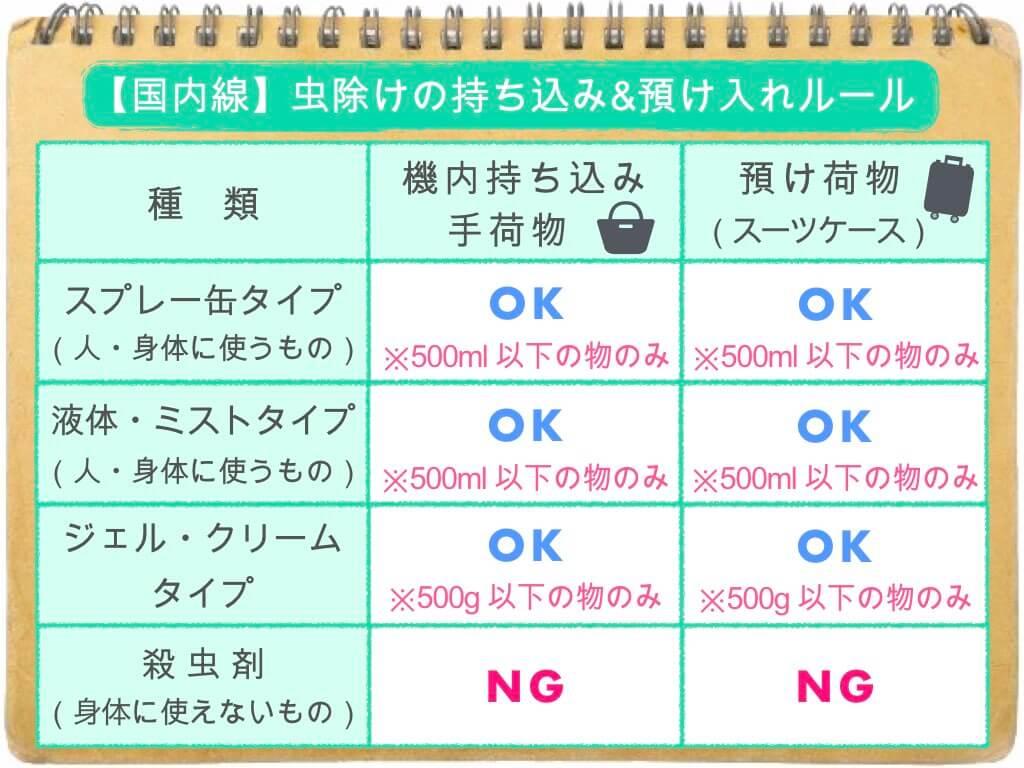 (表)虫除けの持ち込み・預け入れルール/国内線