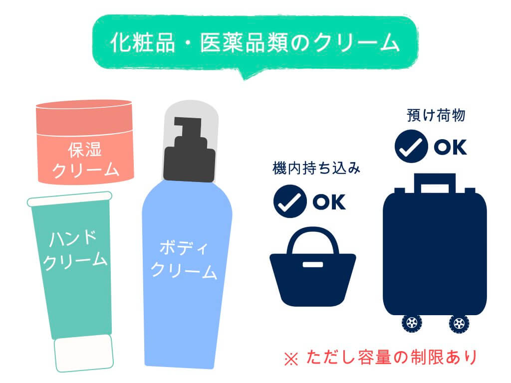 化粧品・医薬品類のクリーム
