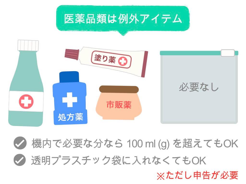医薬品類は例外アイテム