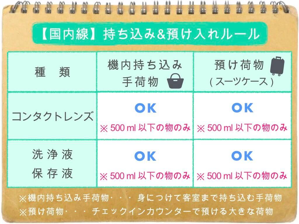 (表)コンタクトの持ち込み・預け入れルール/国内線