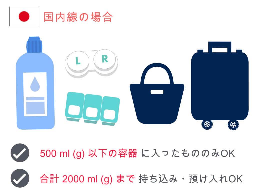 (国内線)コンタクト・洗浄液の容量制限